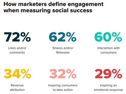 Marketing social media engagement success table