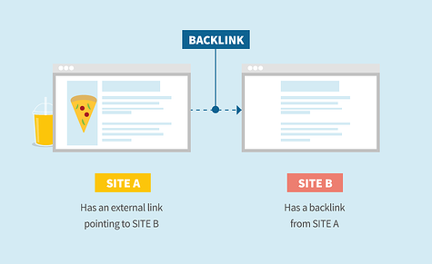 Visual example of what a backlink is